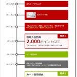 2/21まで楽天カード新規入会で合計18,000円が手に入る!?